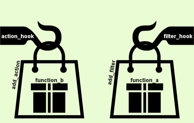 Action Hook, Filter Hook và cách sử dụng