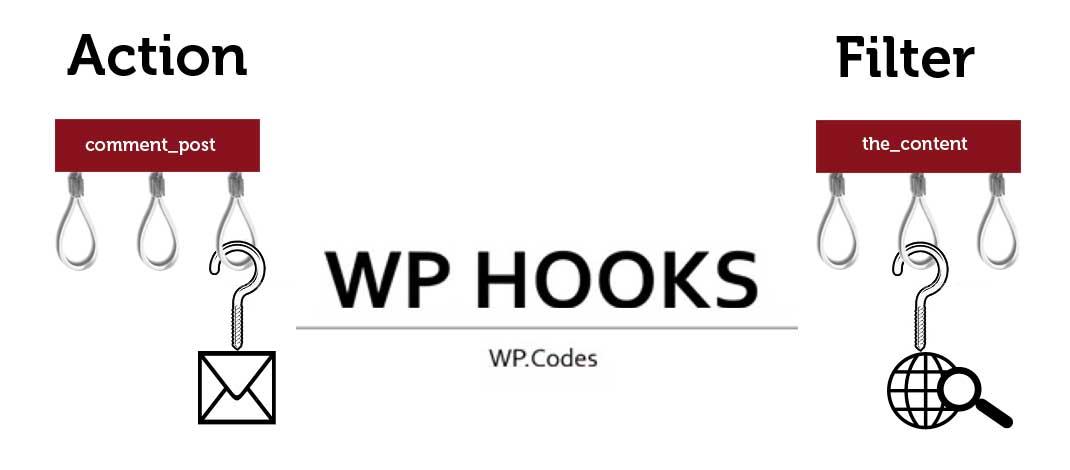 Tìm hiểu về Action Hook, Filter Hook và cách sử dụng chúng trong WordPress