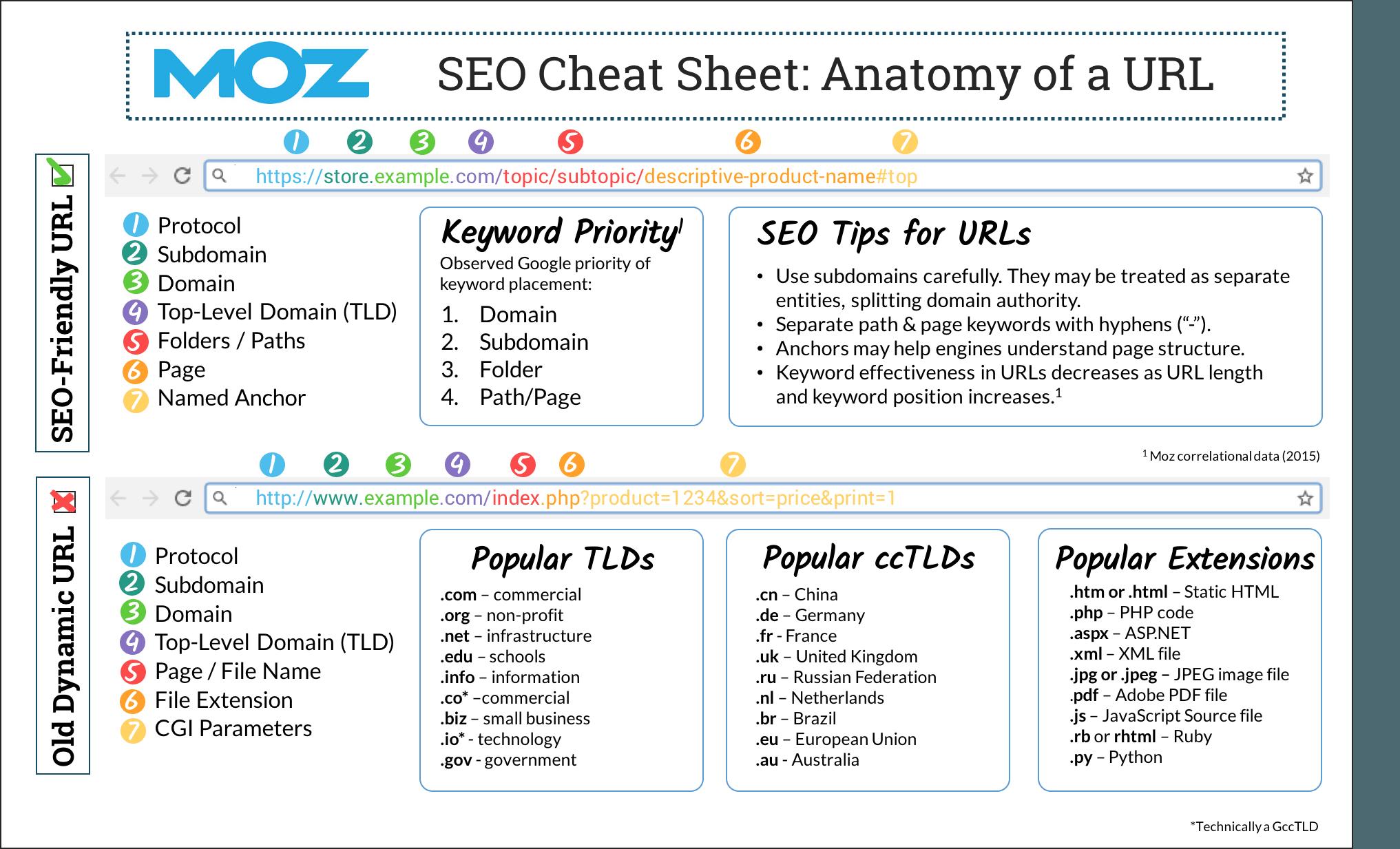 URL như thế nào thì tốt nhất để SEO
