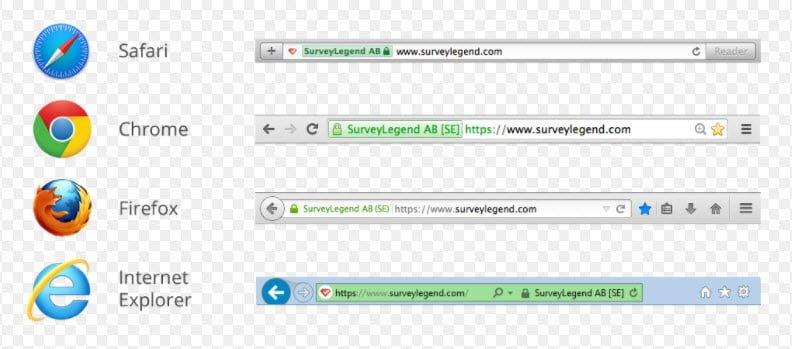 Chứng chỉ EV SSL (Extend Validated SSL) dành cho doanh nghiệp