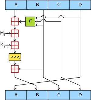 Một thao tác MD5 - Hình wiki