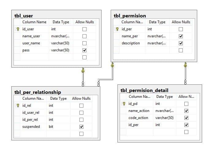 Cơ sở dữ liệu phân quyền đơn giản