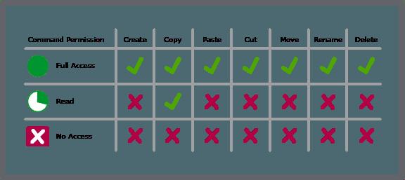 Đăng nhập và phân quyền cơ bản trong C# với CSDL SQL Server