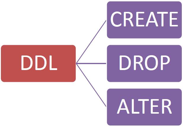 Nhóm lệnh DDL trong SQL