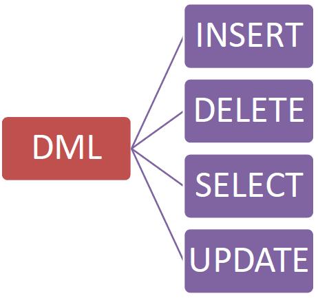 Nhóm lệnh DML trong SQL