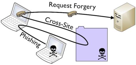 Tấn công website bằng kỹ thuật CSRF và cách phòng chống