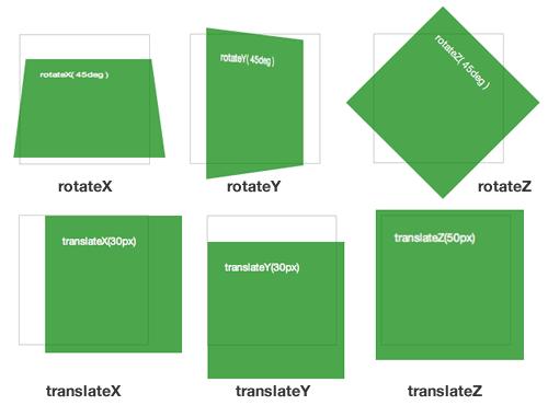 Một số hiển thị ví dụ về transform trong CSS