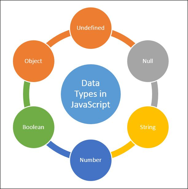 3 kiểu dữ liệu chính trong JS là chuỗi, số và boolean. Ngoài ra còn có kiểu trống (null) chưa định nghĩa (undefined) và đối tượng (Object) sẽ được nói đến trong các phần sau.
