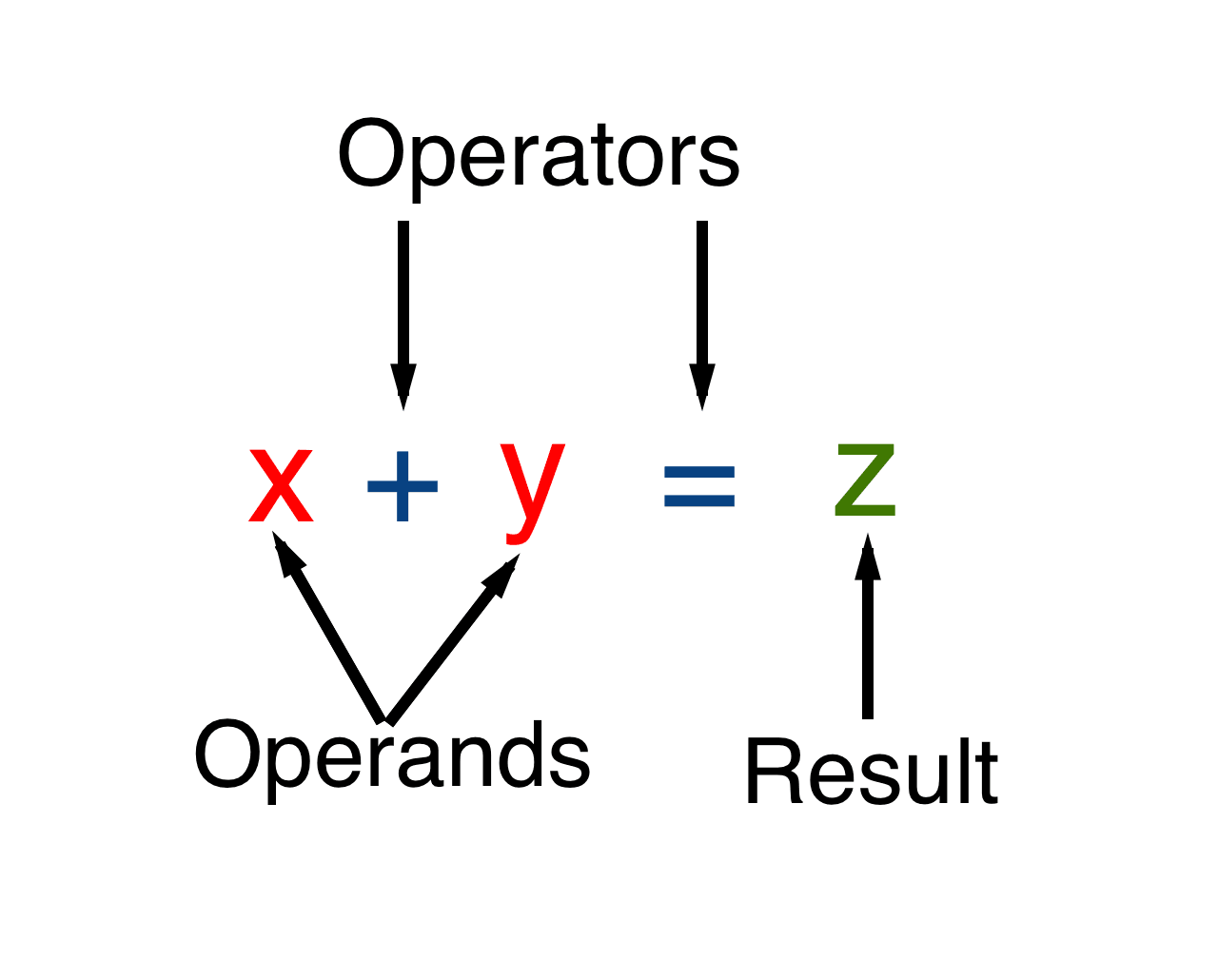 Javascript có đầy đủ các toán tử hỗ trợ tính toán và kết hợp