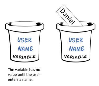 Biến là một vùng nhớ được tạo ra để lưu trữ giá trị tạm thời. Biến có kiểu dữ liệu phụ thuộc vào kiểu dữ liệu của giá trị mà biến lưu trữ.
