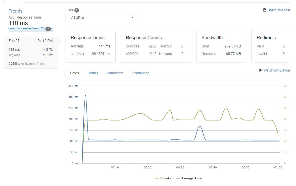 FireShot Capture 3 – Kiểm tra chịu tải_ A load test by load_ – https___loader.io_tests_95d638f4c8b