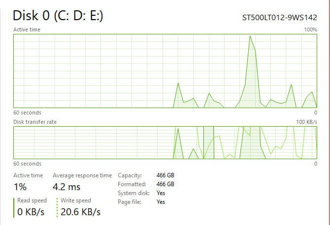 Tốc độ lưu, trích xuất hoặc di chuyển dữ liệu không phụ thuộc ram mà phụ thuộc đến ổ cứng